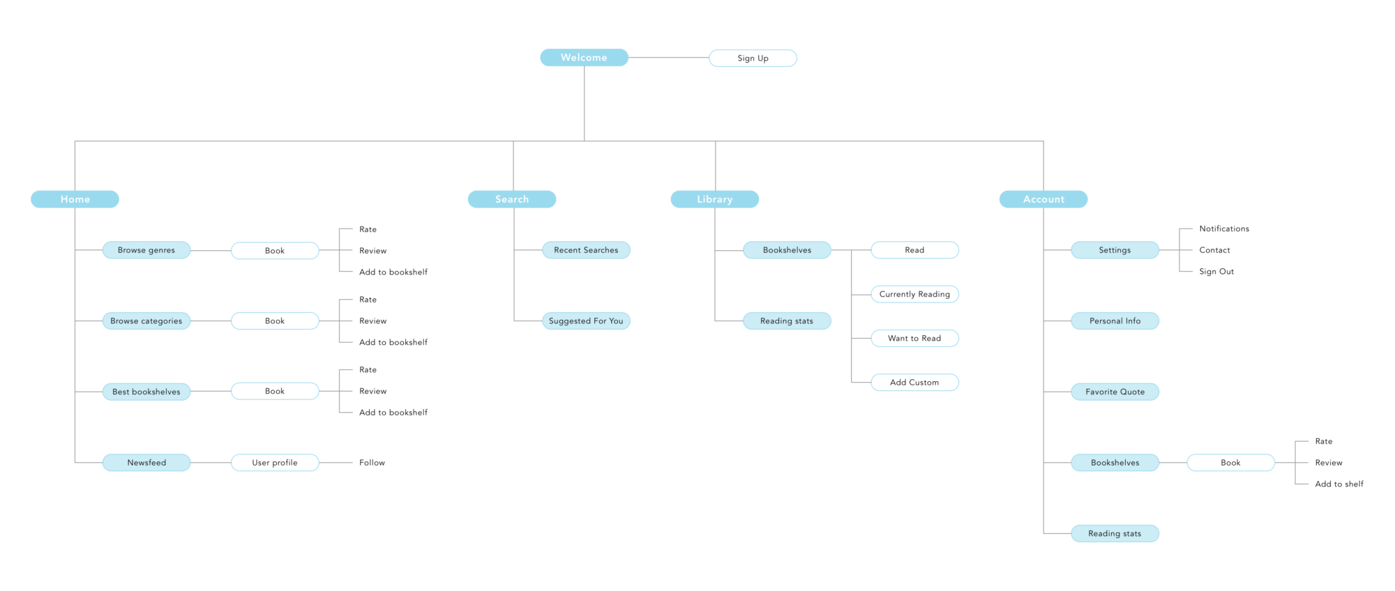 Application Map_V3
