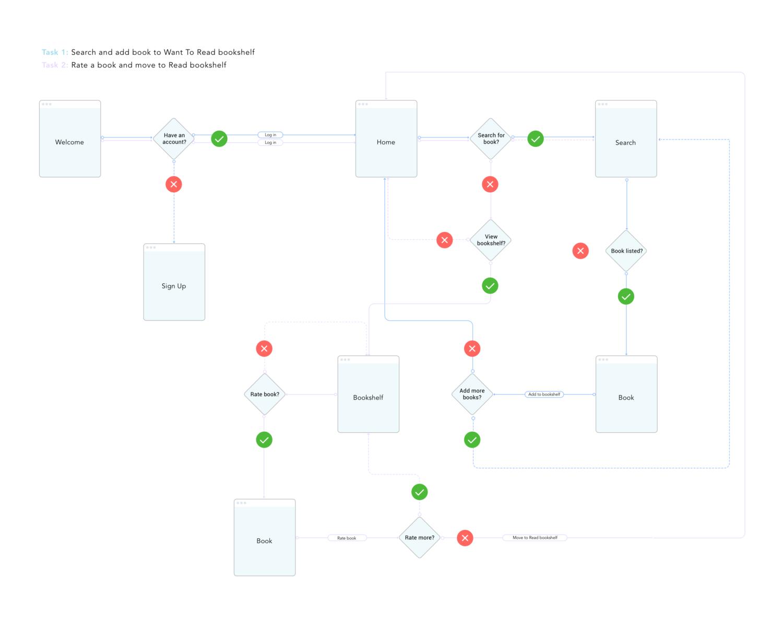 Task Flow_V2